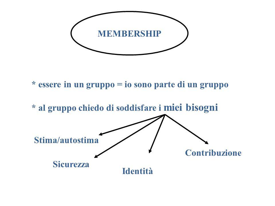 MEMBERSHIP * essere in un gruppo = io sono parte di un gruppo * al gruppo chiedo di soddisfare i miei bisogni Stima/autostima Sicurezza Identità Contr