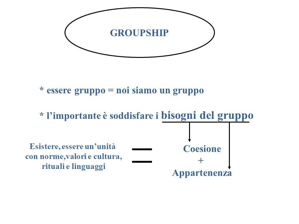 GROUPSHIP * essere gruppo = noi siamo un gruppo * limportante è soddisfare i bisogni del gruppo Esistere, essere ununità con norme,valori e cultura, r