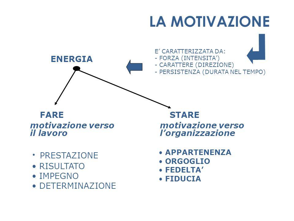 E CARATTERIZZATA DA: - FORZA (INTENSITA) - CARATTERE (DIREZIONE) - PERSISTENZA (DURATA NEL TEMPO) FARE motivazione verso il lavoro STARE motivazione v