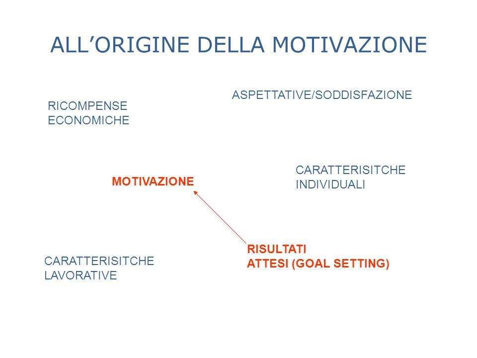 MOTIVAZIONE ASPETTATIVE/SODDISFAZIONE CARATTERISITCHE INDIVIDUALI CARATTERISITCHE LAVORATIVE RISULTATI ATTESI (GOAL SETTING) ALLORIGINE DELLA MOTIVAZI
