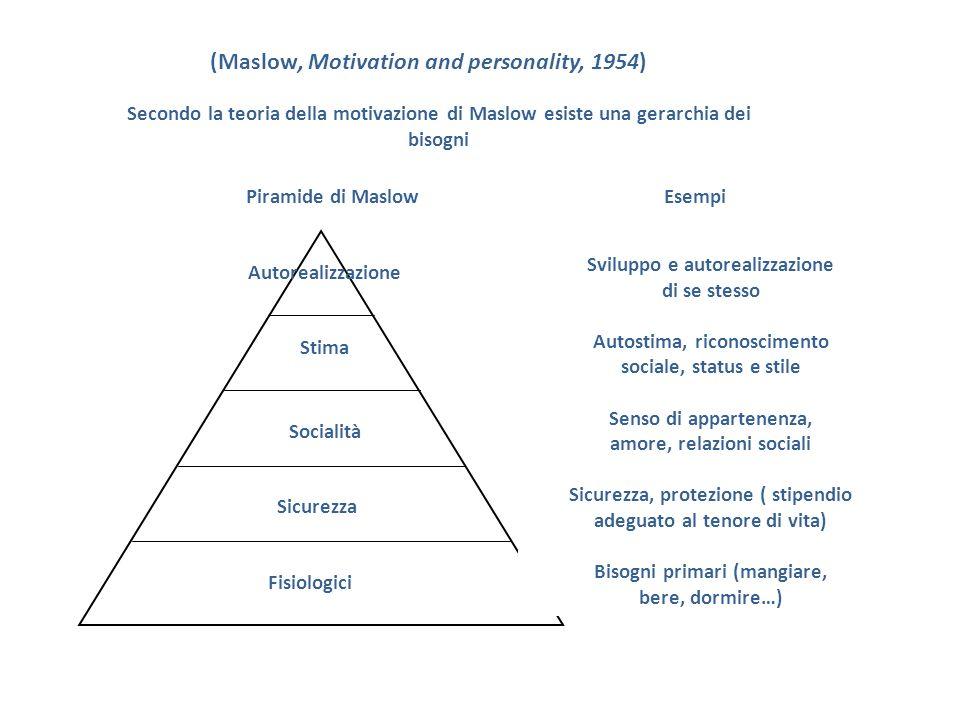 Secondo la teoria della motivazione di Maslow esiste una gerarchia dei bisogni (Maslow, Motivation and personality, 1954) Autorealizzazione Stima Soci