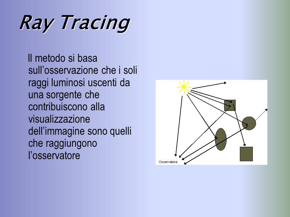 Il metodo si basa sullosservazione che i soli raggi luminosi uscenti da una sorgente che contribuiscono alla visualizzazione dellimmagine sono quelli