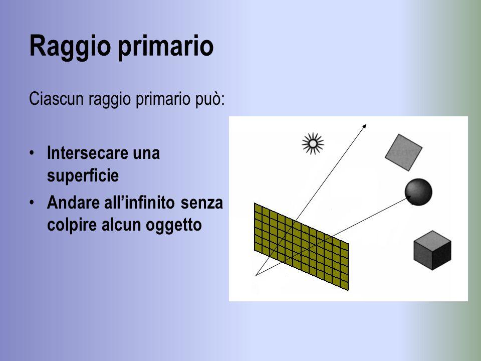 Raggio primario Ciascun raggio primario può: Intersecare una superficie Andare allinfinito senza colpire alcun oggetto