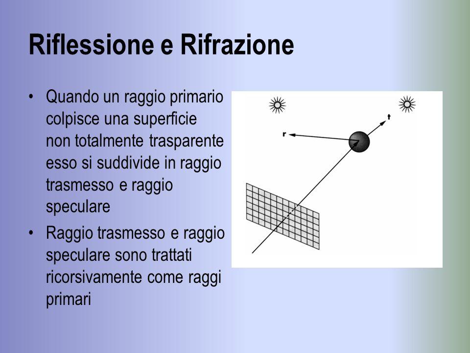 Riflessione e Rifrazione Quando un raggio primario colpisce una superficie non totalmente trasparente esso si suddivide in raggio trasmesso e raggio s