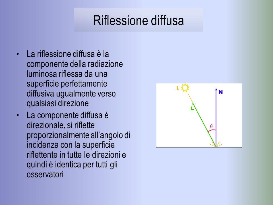Riflessione diffusa La riflessione diffusa è la componente della radiazione luminosa riflessa da una superficie perfettamente diffusiva ugualmente ver