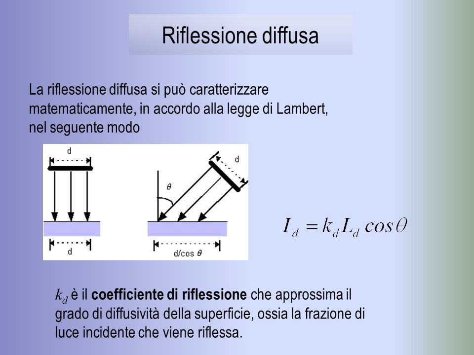 Il coefficiente k s rappresenta la frazione di luce speculare riflessa Lesponente a è chiamato coefficiente di brillantezza Riflessione speculare La componente speculare è direzionale e si riflette lungo una direzione privilegiata (funzione della direzione di incidenza e della normale alla superficie)