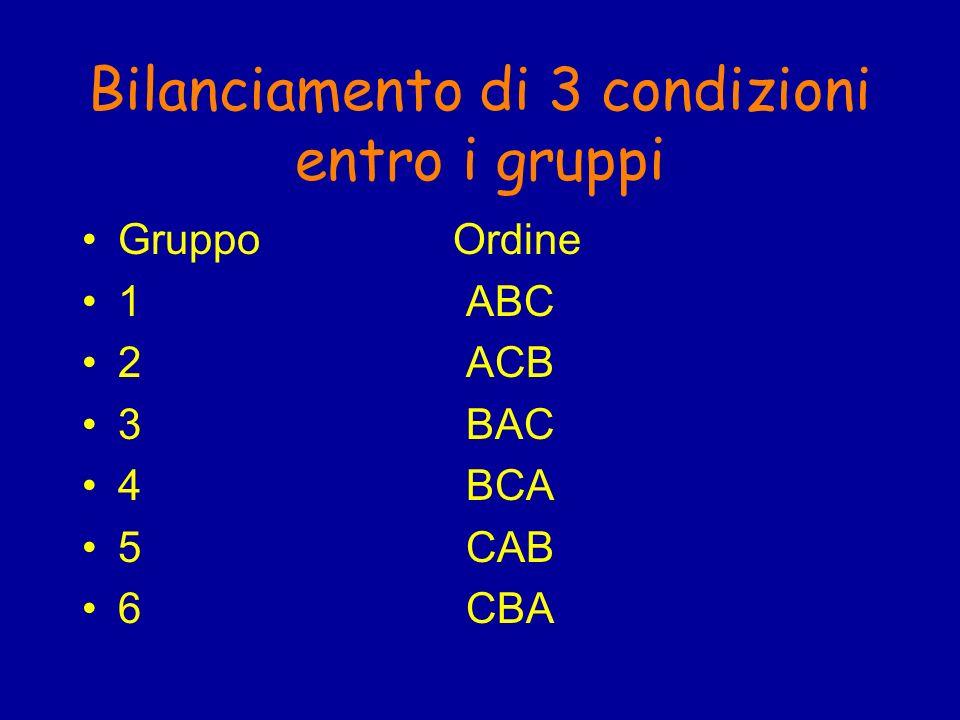 Bilanciamento di 3 condizioni entro i gruppi Gruppo Ordine 1ABC 2ACB 3BAC 4BCA 5CAB 6CBA