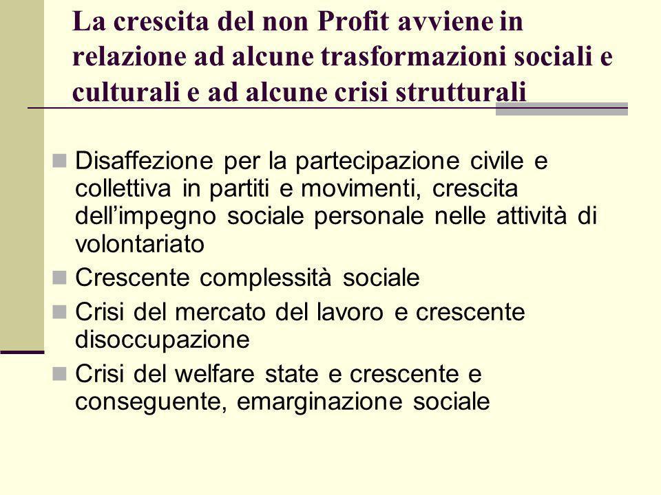 La crescita del non Profit avviene in relazione ad alcune trasformazioni sociali e culturali e ad alcune crisi strutturali Disaffezione per la parteci