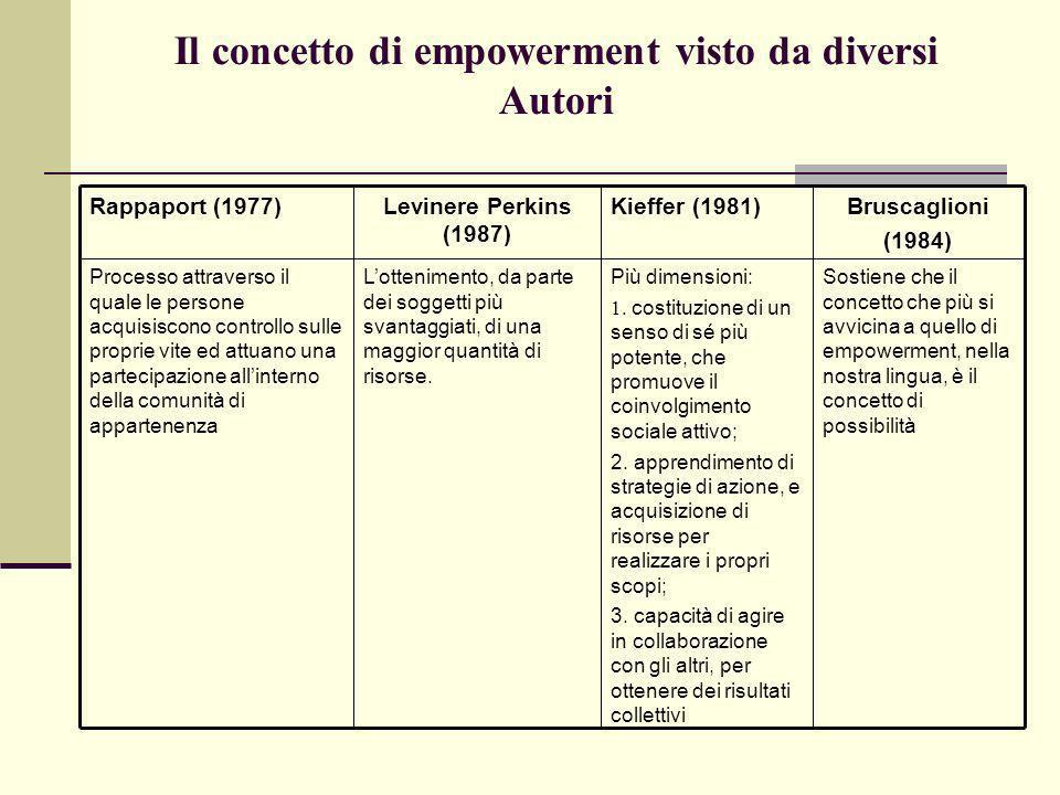 Il concetto di empowerment visto da diversi Autori Sostiene che il concetto che più si avvicina a quello di empowerment, nella nostra lingua, è il con