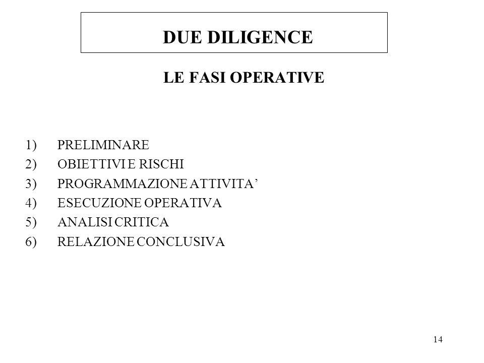 14 DUE DILIGENCE LE FASI OPERATIVE 1)PRELIMINARE 2)OBIETTIVI E RISCHI 3)PROGRAMMAZIONE ATTIVITA 4)ESECUZIONE OPERATIVA 5)ANALISI CRITICA 6)RELAZIONE CONCLUSIVA