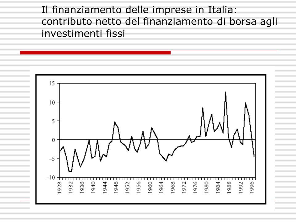 6 Il finanziamento delle imprese in Italia: contributo netto del finanziamento di borsa agli investimenti fissi