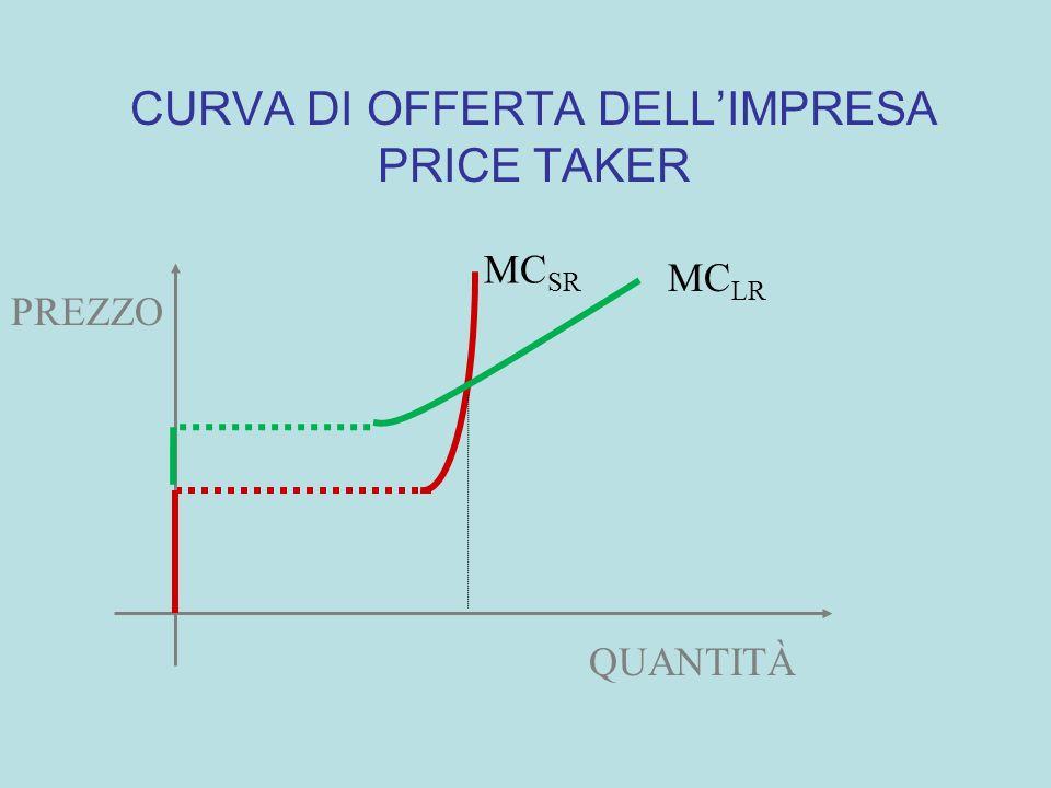 MC AC LR Quantità prodotta costi unitari prezzo q* CURVA DI OFFERTA DI LUNGO PERIODO