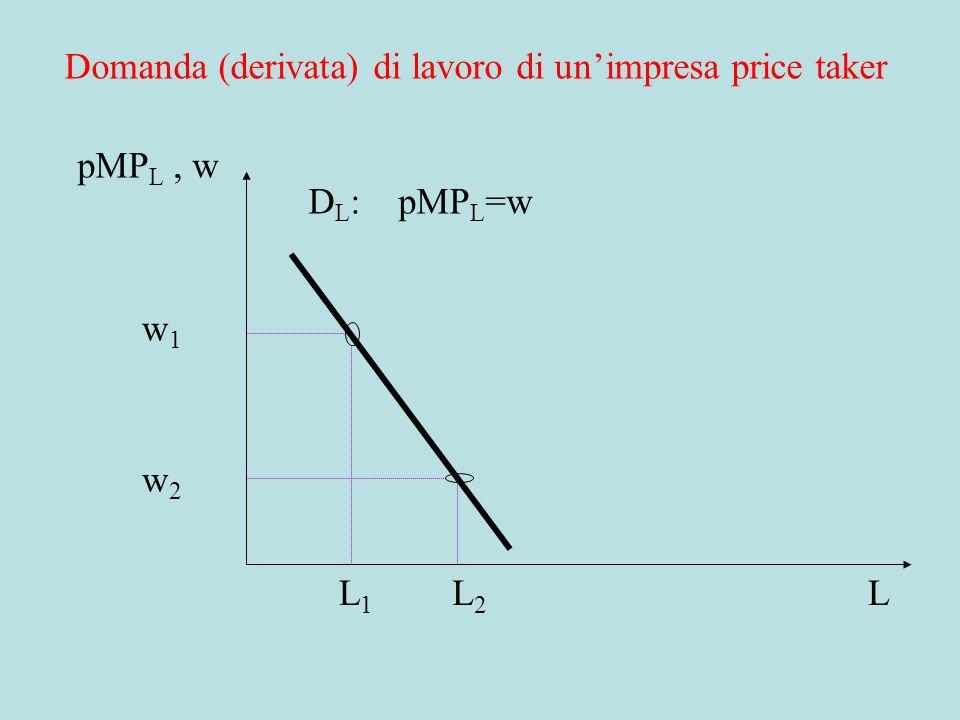 DOMANDA DI UN INPUT per IMPRESA PRICE TAKER: BREVE PERIODO (K dato) equivale a Valore del prodotto marginale = prezzo di mercato del fattore = w dato