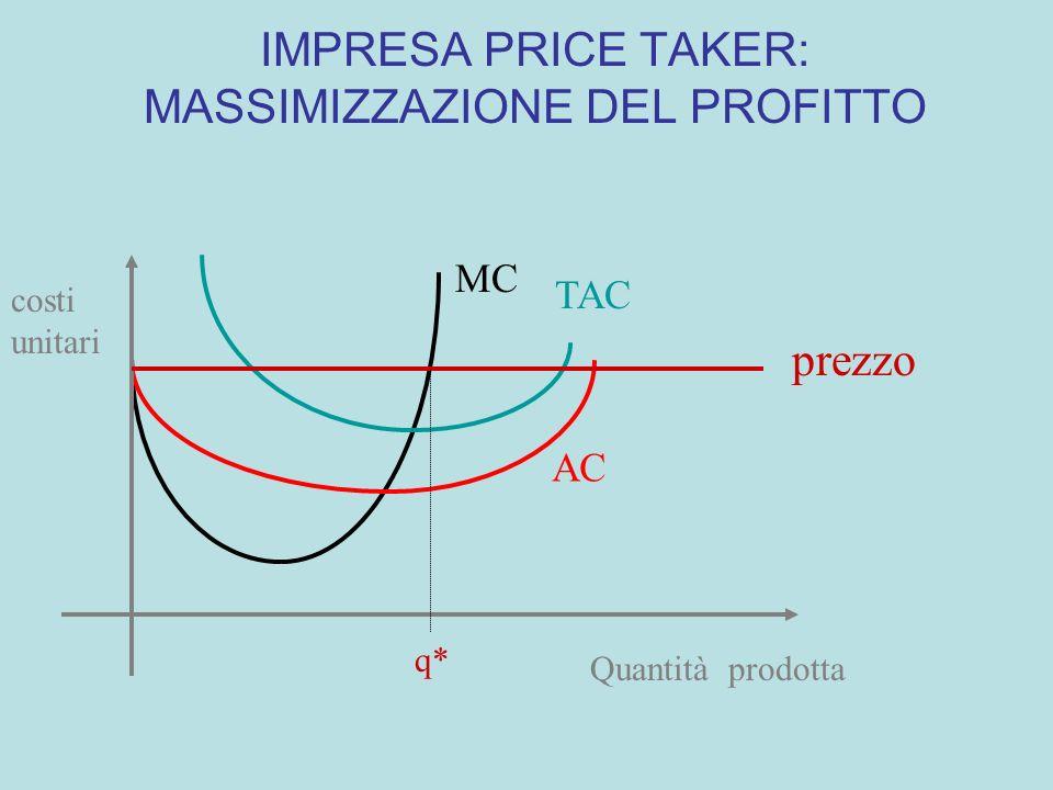 IMPRESA PRICE TAKER: MASSIMIZZAZIONE DEL PROFITTO p*=320 RICAVO MARGINALE COSTO MARGINALE prezzo quantità 100 200 1257 MC=MR MC crescente