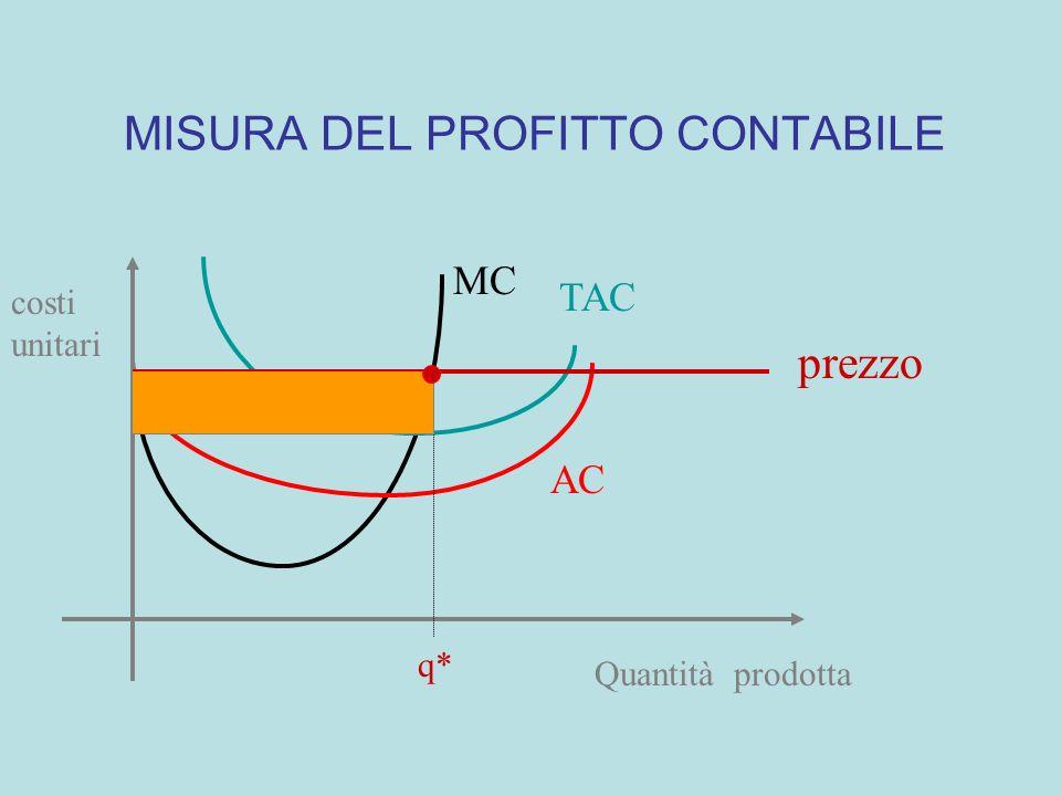 MC TAC AC Quantità prodotta costi unitari prezzo q* IMPRESA PRICE TAKER: MASSIMIZZAZIONE DEL PROFITTO