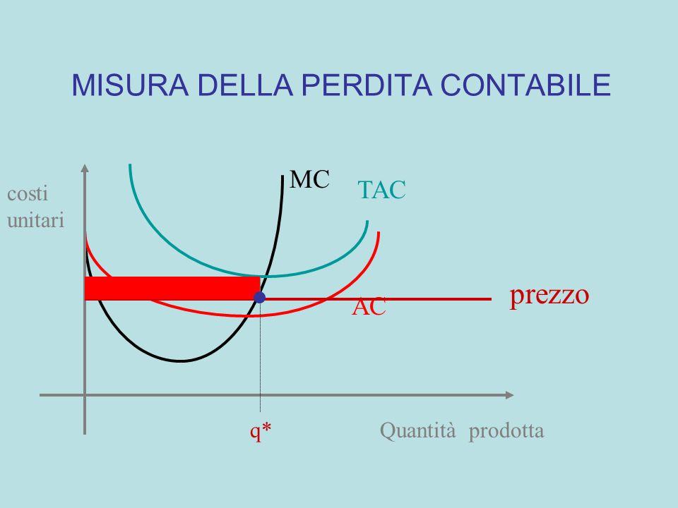 MISURA DEL PROFITTO CONTABILE MC TAC AC Quantità prodotta costi unitari prezzo q*