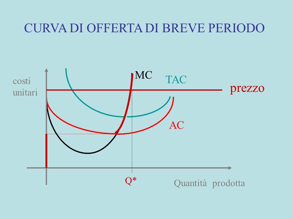 CESSAZIONE DELLATTIVITA MC TAC AC Quantità prodotta costi unitari prezzo