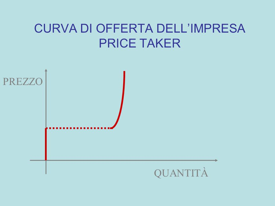 MC TAC AC Quantità prodotta costi unitari prezzo Q* CURVA DI OFFERTA DI BREVE PERIODO