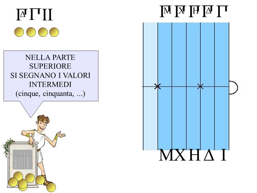 П Δ П H П X IHXΔM П M П NELLA PARTE SUPERIORE SI SEGNANO I VALORI INTERMEDI (cinque, cinquanta,...) IIП Δ П