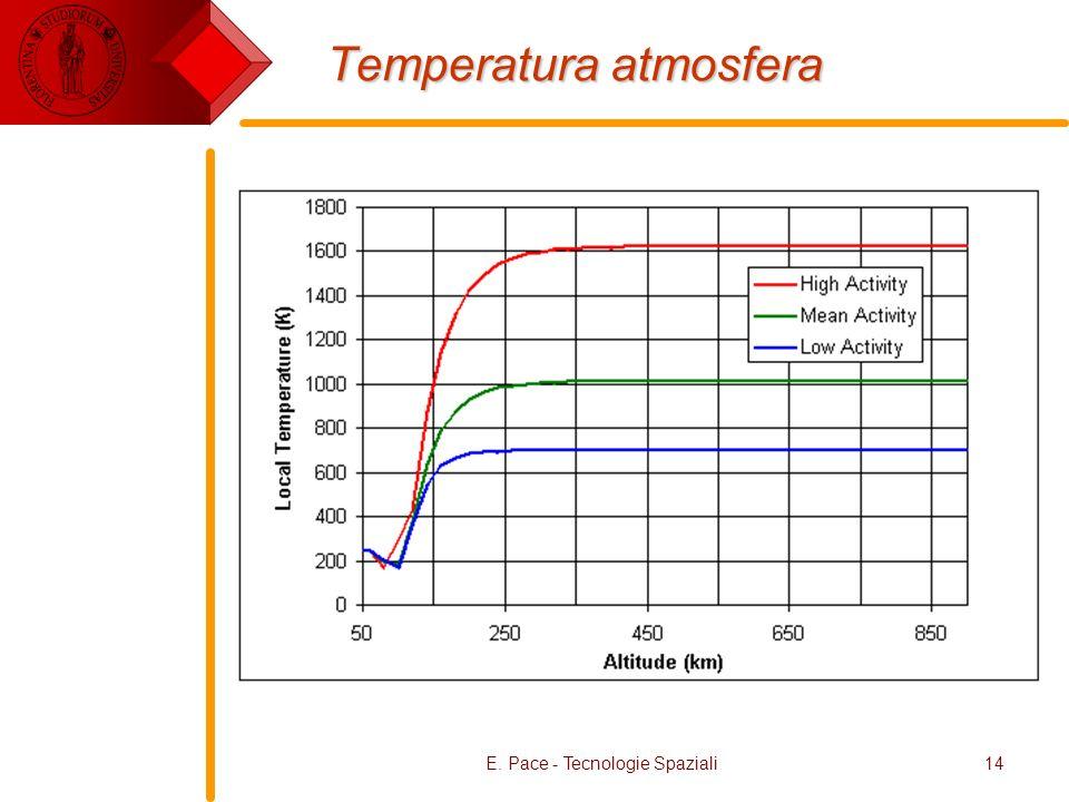 E. Pace - Tecnologie Spaziali14 Temperatura atmosfera
