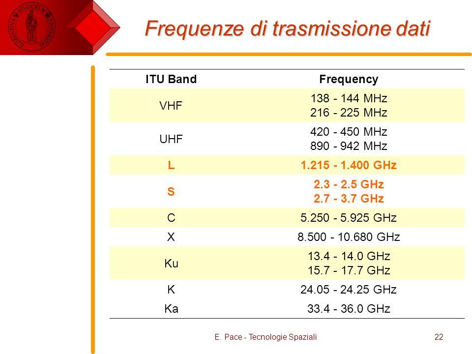 E. Pace - Tecnologie Spaziali22 Frequenze di trasmissione dati ITU BandFrequency VHF 138 - 144 MHz 216 - 225 MHz UHF 420 - 450 MHz 890 - 942 MHz L1.21
