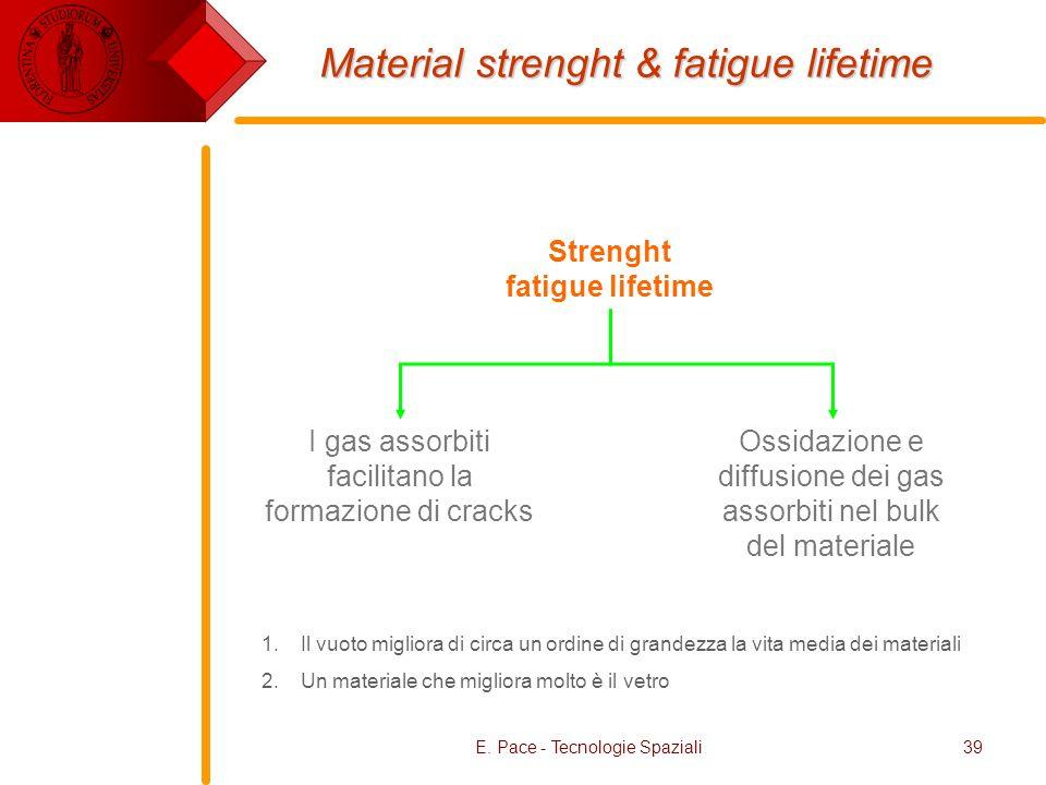 E. Pace - Tecnologie Spaziali39 Material strenght & fatigue lifetime Strenght fatigue lifetime I gas assorbiti facilitano la formazione di cracks Ossi