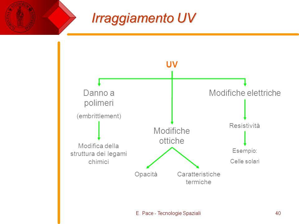 E. Pace - Tecnologie Spaziali40 Irraggiamento UV UV Modifiche ottiche Danno a polimeri (embrittlement) Modifiche elettriche Caratteristiche termiche O