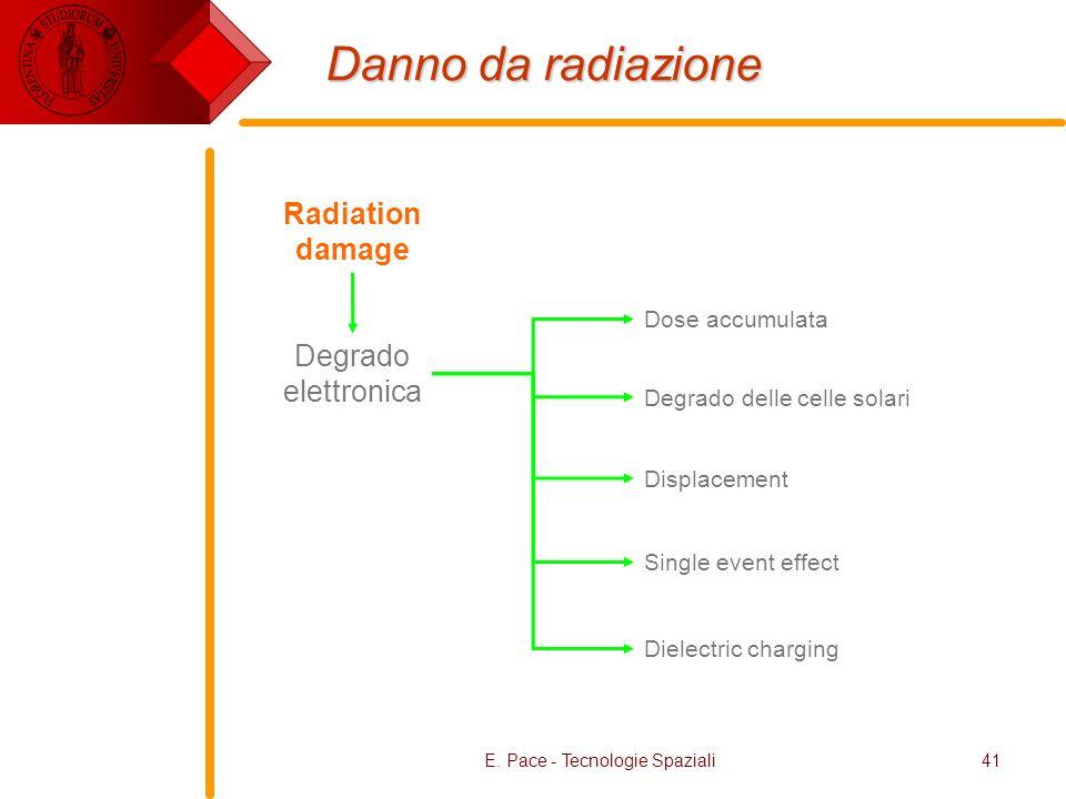 E. Pace - Tecnologie Spaziali41 Danno da radiazione Radiation damage Degrado elettronica Displacement Dose accumulata Dielectric charging Single event