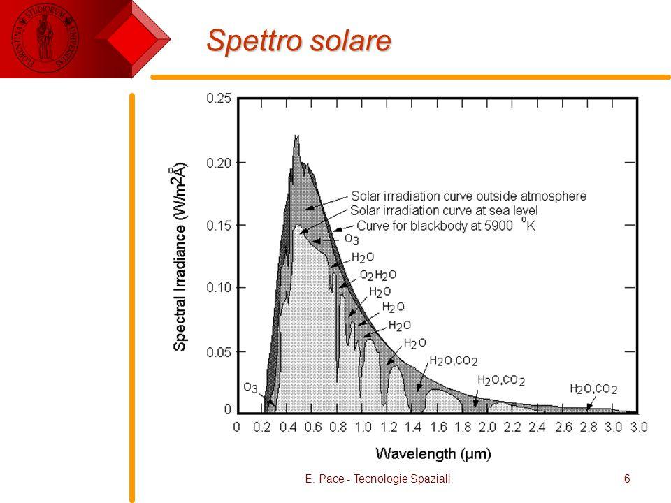 E. Pace - Tecnologie Spaziali6 Spettro solare