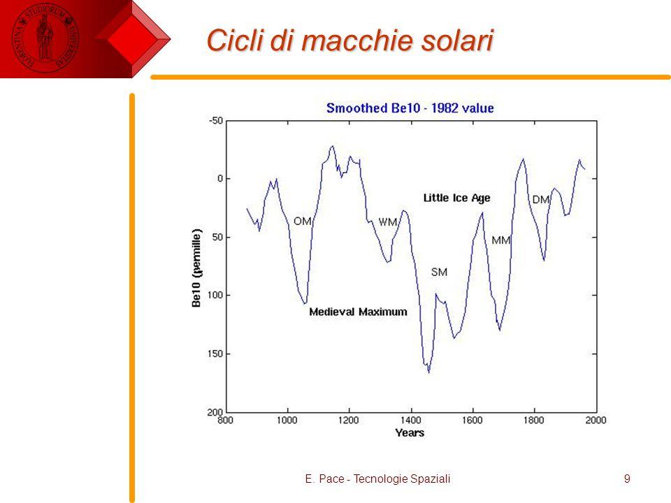 E. Pace - Tecnologie Spaziali9 Cicli di macchie solari