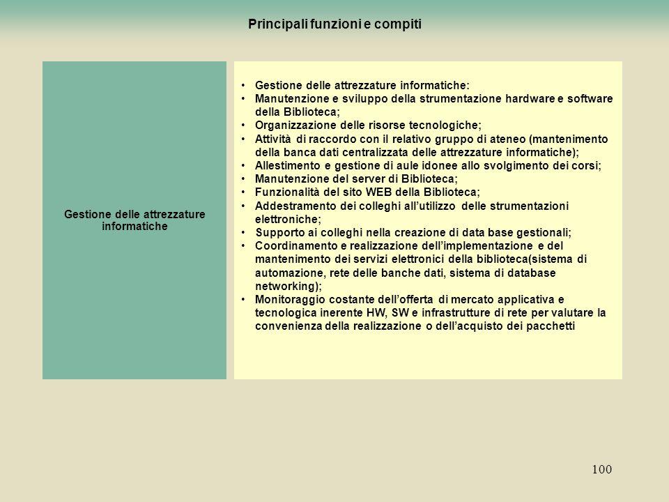 100 Principali funzioni e compiti Gestione delle attrezzature informatiche: Manutenzione e sviluppo della strumentazione hardware e software della Bib