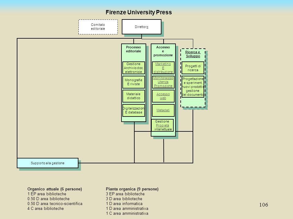 106 Supporto alla gestione Direttoree Direttoree Comitato editoriale Firenze University Press Organico attuale (6 persone) 1 EP area biblioteche 0.50