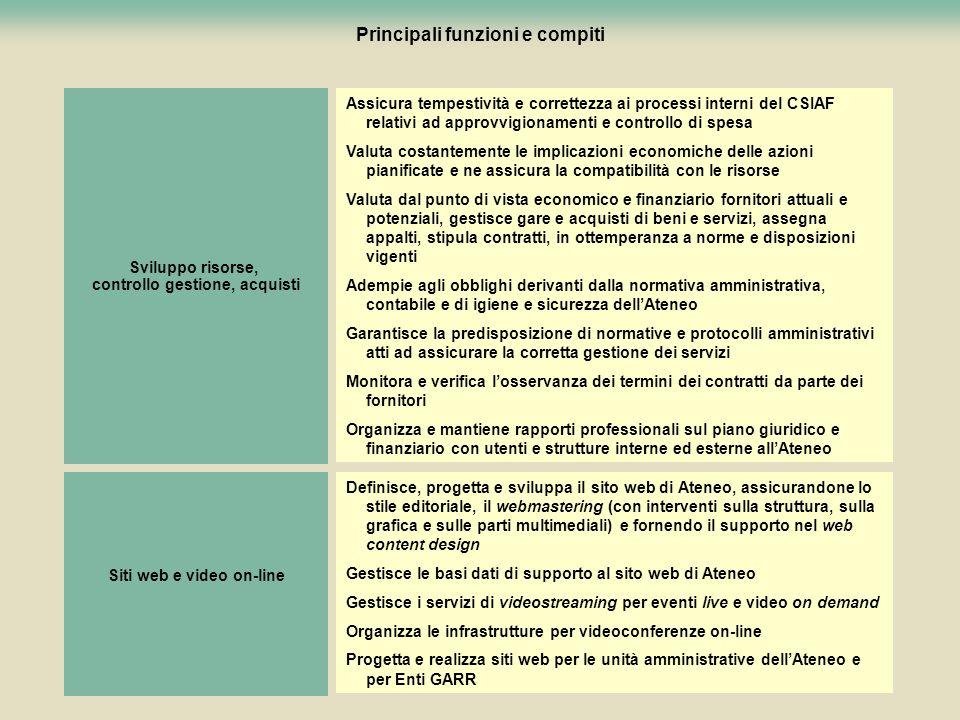 111 Principali funzioni e compiti Assicura tempestività e correttezza ai processi interni del CSIAF relativi ad approvvigionamenti e controllo di spes