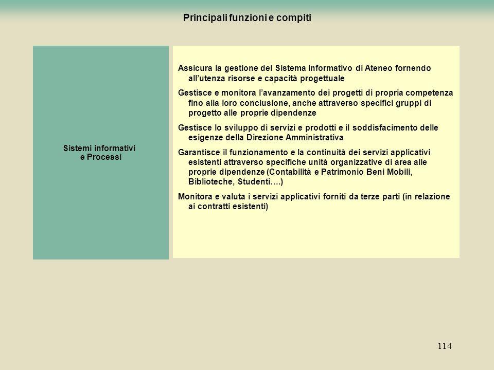 114 Principali funzioni e compiti Sistemi informativi e Processi Assicura la gestione del Sistema Informativo di Ateneo fornendo allutenza risorse e c
