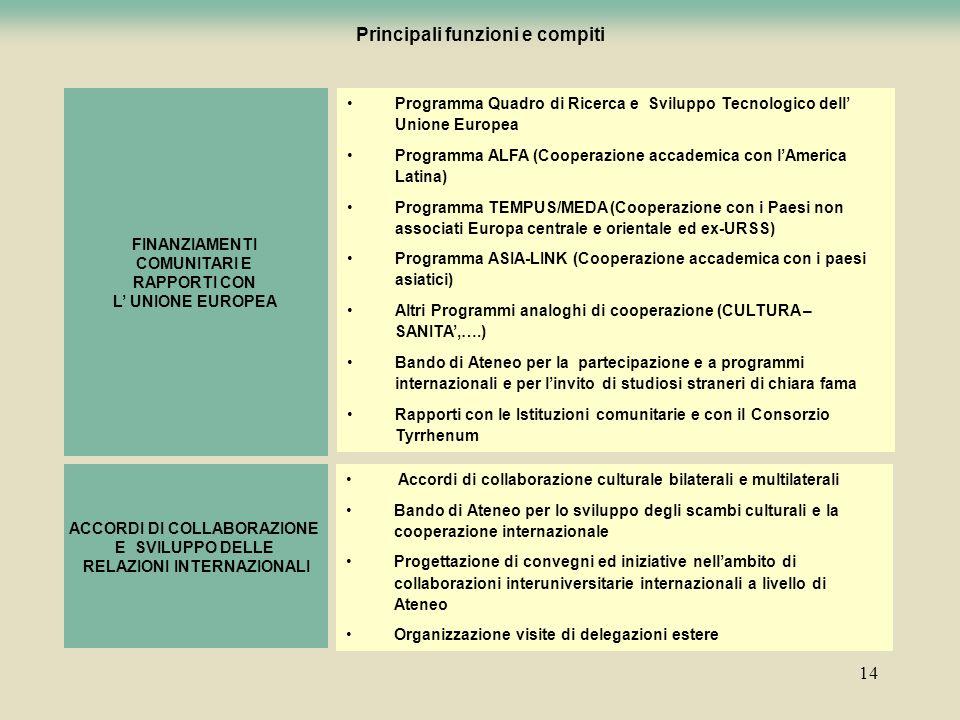 14 Programma Quadro di Ricerca e Sviluppo Tecnologico dell Unione Europea Programma ALFA (Cooperazione accademica con lAmerica Latina) Programma TEMPU