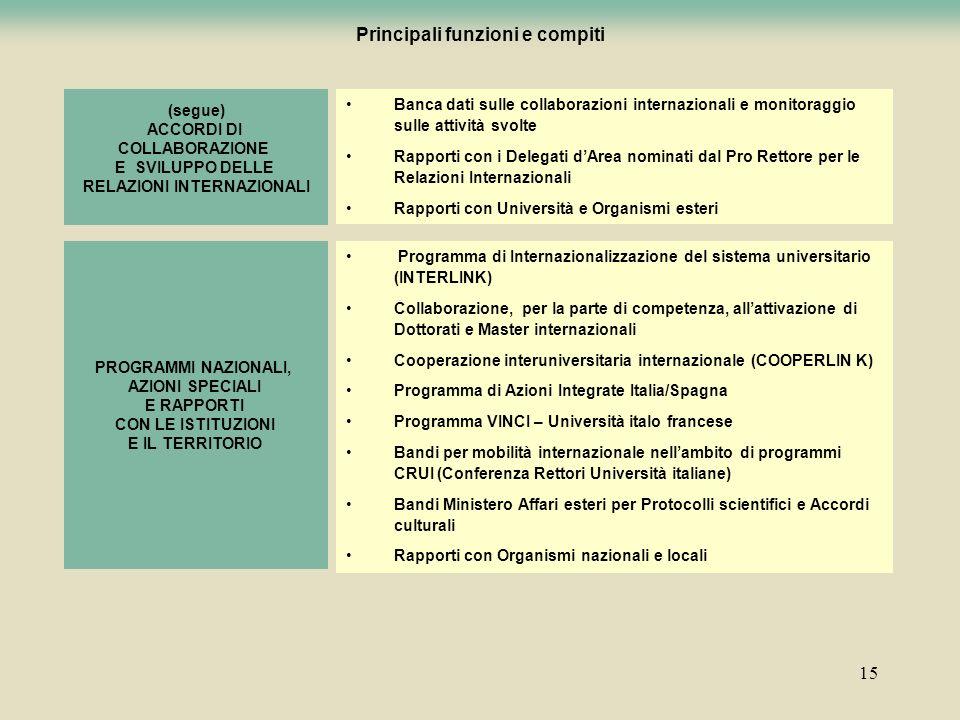 15 Principali funzioni e compiti (segue) ACCORDI DI COLLABORAZIONE E SVILUPPO DELLE RELAZIONI INTERNAZIONALI Banca dati sulle collaborazioni internazi