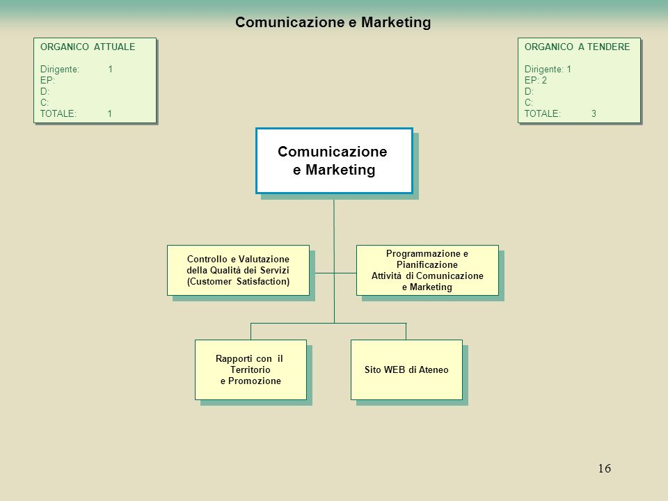 16 Comunicazione e Marketing Programmazione e Pianificazione Attività di Comunicazione e Marketing Programmazione e Pianificazione Attività di Comunic