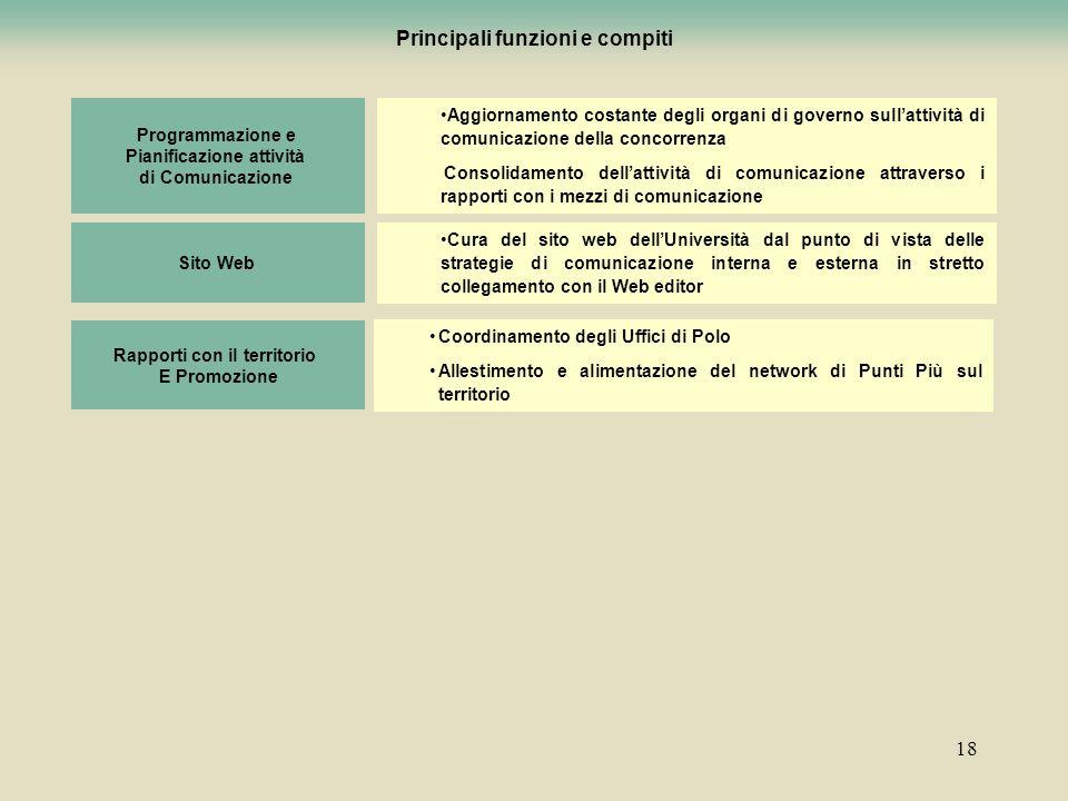 18 Aggiornamento costante degli organi di governo sullattività di comunicazione della concorrenza Consolidamento dellattività di comunicazione attrave