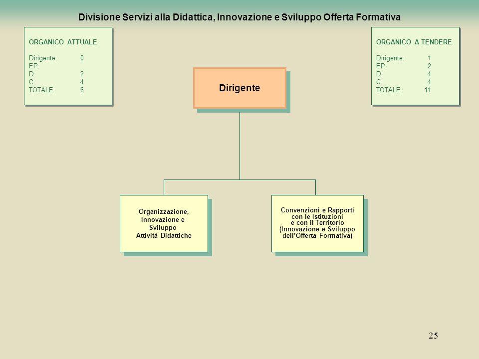 25 Divisione Servizi alla Didattica, Innovazione e Sviluppo Offerta Formativa Dirigente Organizzazione, Innovazione e Sviluppo Attività Didattiche Org