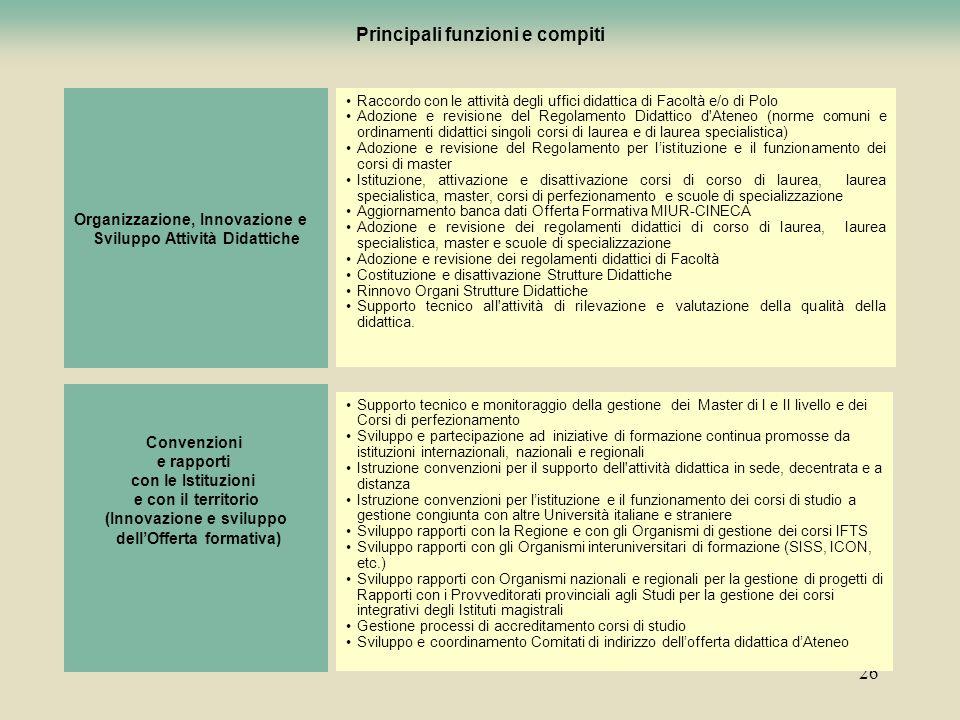 26 Principali funzioni e compiti degli uffici Organizzazione, Innovazione e Sviluppo Attività Didattiche Raccordo con le attività degli uffici didatti