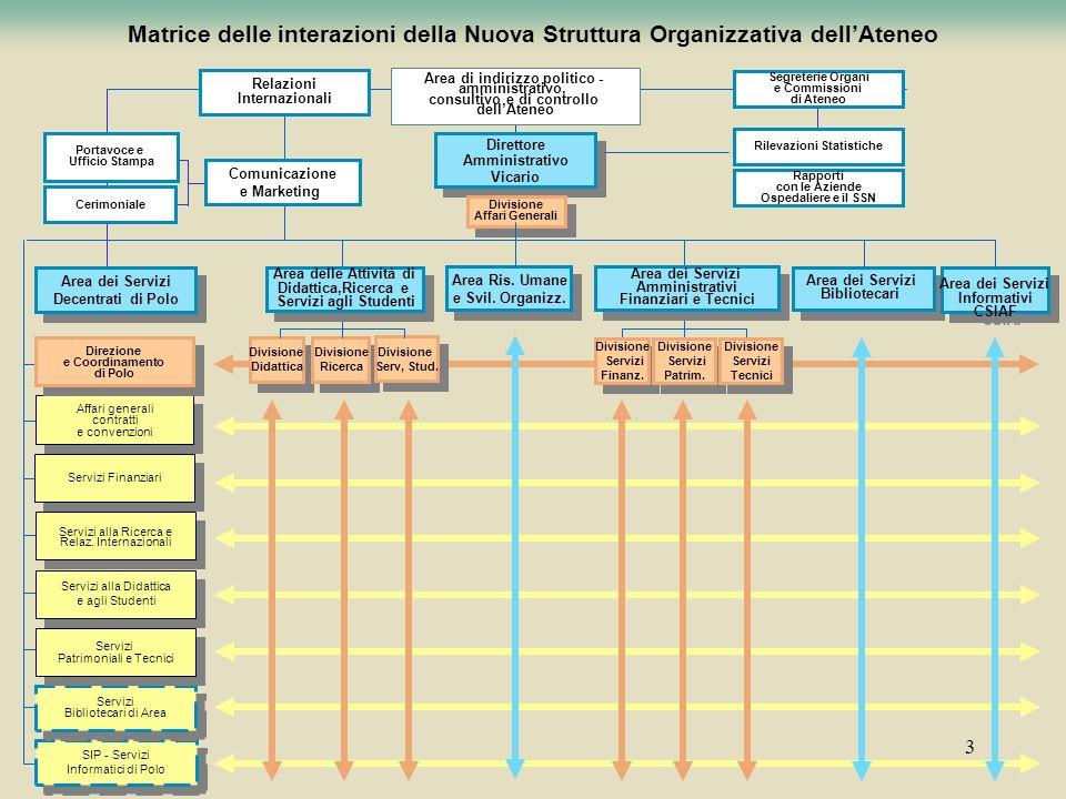 3 Matrice delle interazioni della Nuova Struttura Organizzativa dellAteneo Affari generali contratti e convenzioni Affari generali contratti e convenz