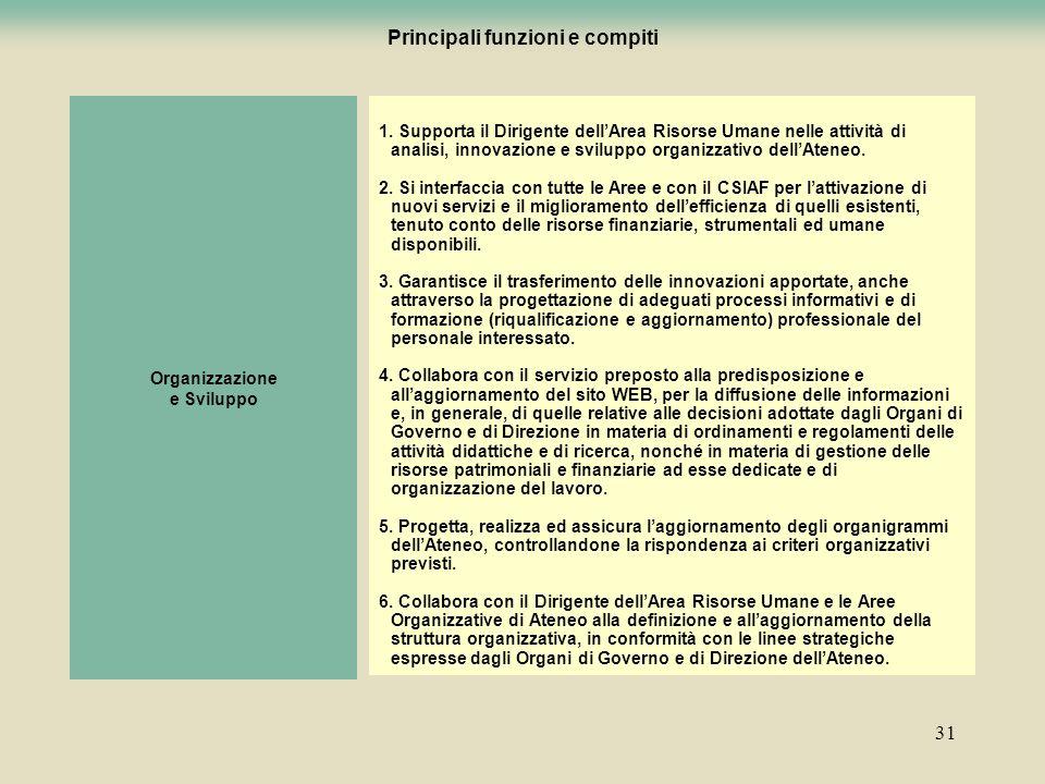 31 Organizzazione e Sviluppo 1. Supporta il Dirigente dellArea Risorse Umane nelle attività di analisi, innovazione e sviluppo organizzativo dellAtene