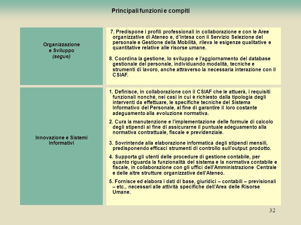 32 Organizzazione e Sviluppo (segue) 7. Predispone i profili professionali in collaborazione e con le Aree organizzative di Ateneo e, dintesa con il S