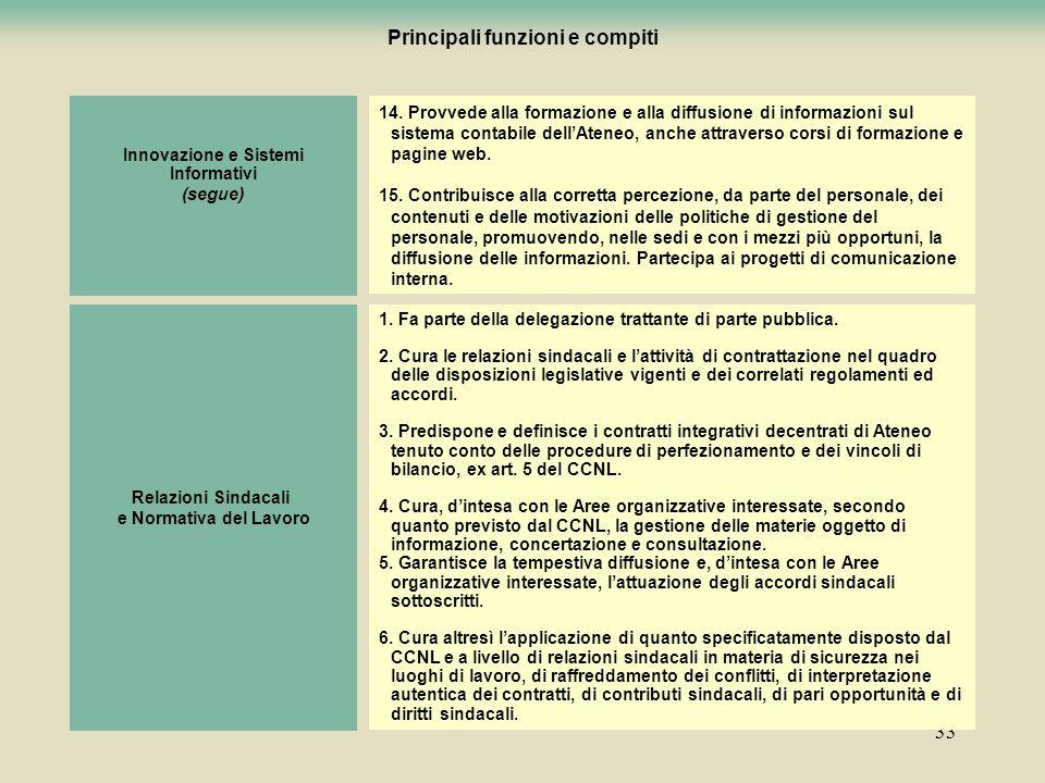 33 Innovazione e Sistemi Informativi (segue) 14. Provvede alla formazione e alla diffusione di informazioni sul sistema contabile dellAteneo, anche at