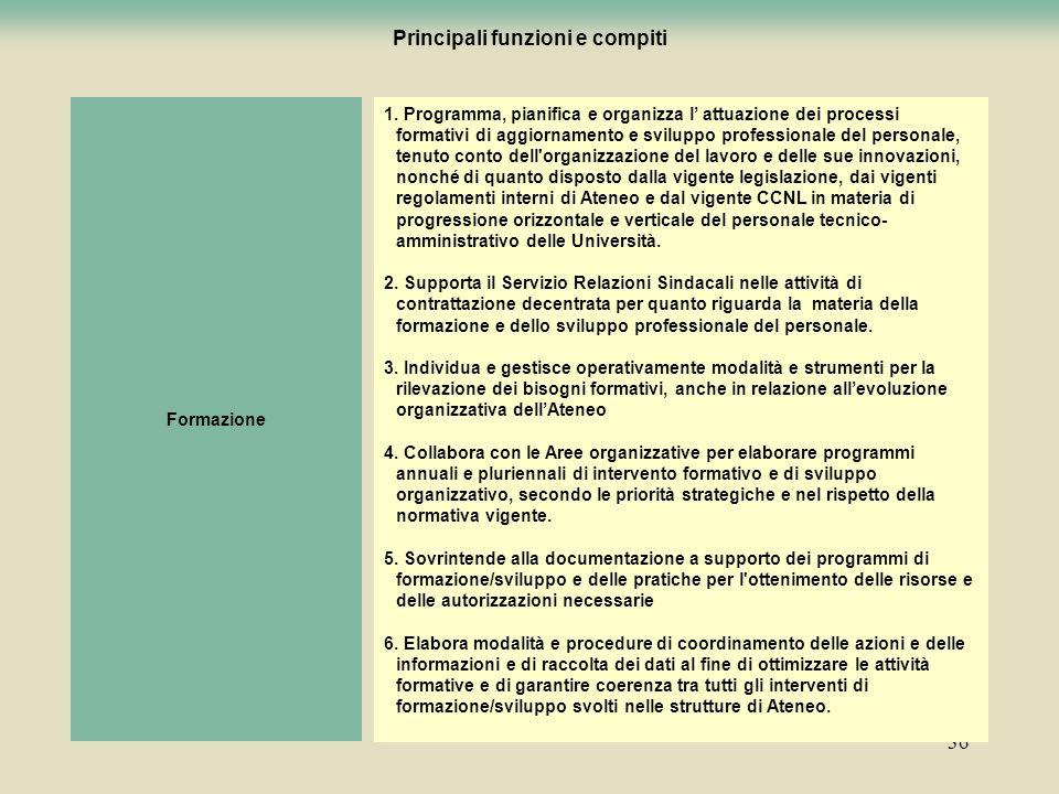 36 Formazione 1. Programma, pianifica e organizza l attuazione dei processi formativi di aggiornamento e sviluppo professionale del personale, tenuto