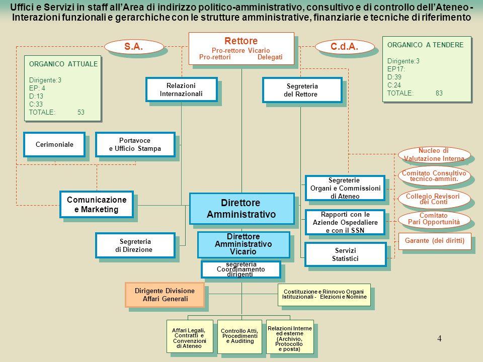 65 Area dei Servizi decentrati di Polo - Polo Biomedico Dirigente Servizi alla Didattica e agli Studenti Servizi alla Didattica e agli Studenti Servizi alla Ricerca e Relazioni Internazionali Servizi alla Ricerca e Relazioni Internazionali Servizi Finanziari Servizi Finanziari Servizi Patrimoniali e Tecnici Servizi Patrimoniali e Tecnici SIP - Servizi Informatici di Polo SIP - Servizi Informatici di Polo Servizi Bibliotecari di Area Servizi Bibliotecari di Area Ufficio Relazioni con il Pubblico (Servizi al Territorio) Ufficio Relazioni con il Pubblico (Servizi al Territorio) Affari Generali (Fabbisogni, Attività Legali, Contratti e Convenzioni) Affari Generali (Fabbisogni, Attività Legali, Contratti e Convenzioni) ORGANICO ATTUALE Dirigente: 1 EP: D: 1 C: 5 B: 1 TAC: 7 TOTALE: 15 oltre SGAT 8 Segr.Studenti 11 ORGANICO ATTUALE Dirigente: 1 EP: D: 1 C: 5 B: 1 TAC: 7 TOTALE: 15 oltre SGAT 8 Segr.Studenti 11 ORGANICO MINIMALE Dirigente: 1 EP: 1 D: 7 C:27 Tac: 9 TOTALE:45 oltre SGAT 8 Segr.Studenti 11 ORGANICO MINIMALE Dirigente: 1 EP: 1 D: 7 C:27 Tac: 9 TOTALE:45 oltre SGAT 8 Segr.Studenti 11 ORGANICO A TENDERE Dirigente: 1 EP: 19 D: 68 C: 4 7 TOTALE:135 OLTRE SGAT 8 SEGR.STUD.