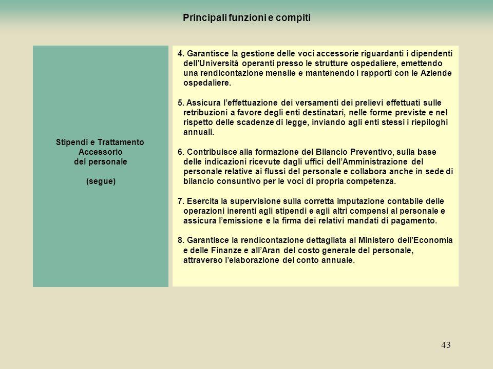 43 Stipendi e Trattamento Accessorio del personale (segue) 4. Garantisce la gestione delle voci accessorie riguardanti i dipendenti dellUniversità ope