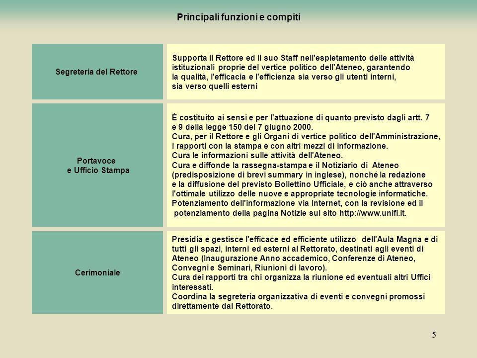 5 Principali funzioni e compiti Segreteria del Rettore Supporta il Rettore ed il suo Staff nell'espletamento delle attività istituzionali proprie del