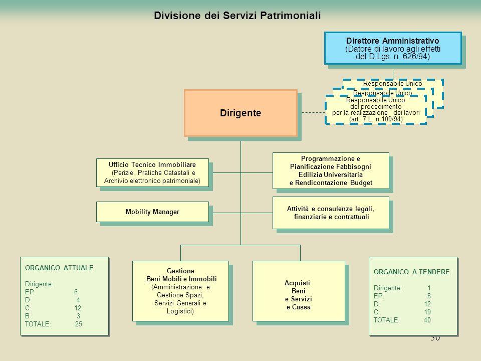 50 Divisione dei Servizi Patrimoniali Gestione Beni Mobili e Immobili (Amministrazione e Gestione Spazi, Servizi Generali e Logistici) Gestione Beni M