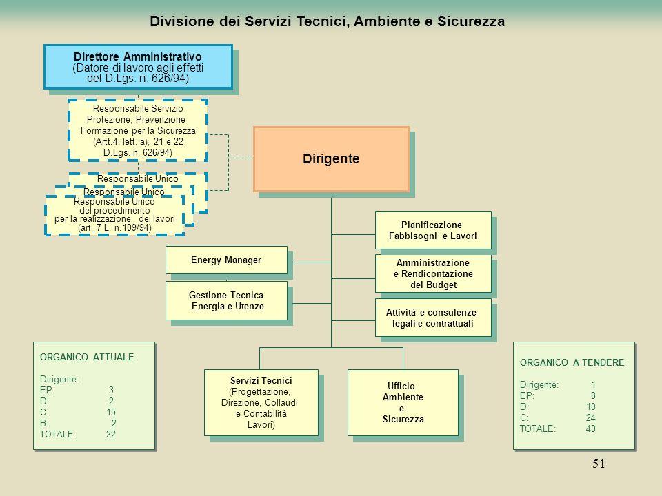 51 Divisione dei Servizi Tecnici, Ambiente e Sicurezza Servizi Tecnici (Progettazione, Direzione, Collaudi e Contabilità Lavori) Servizi Tecnici (Prog